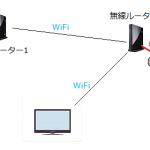 【エアステーション設定】Wi-Fi非対応のレコーダーにルーターを上手く使う