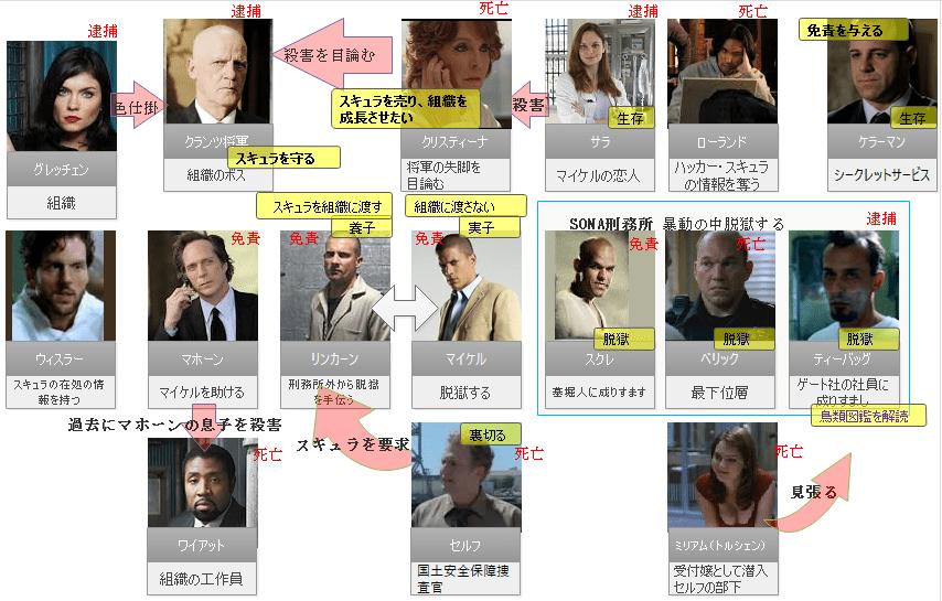 プリズン・ブレイク相関図4