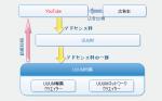 UUUMネットワークからUUUM(株)専属とは?【UUUM所属】